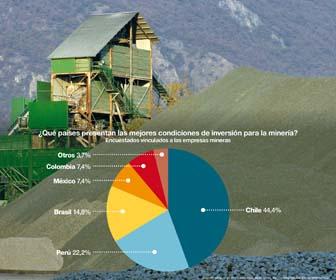 05 Paises con mejores condiciones para mineria